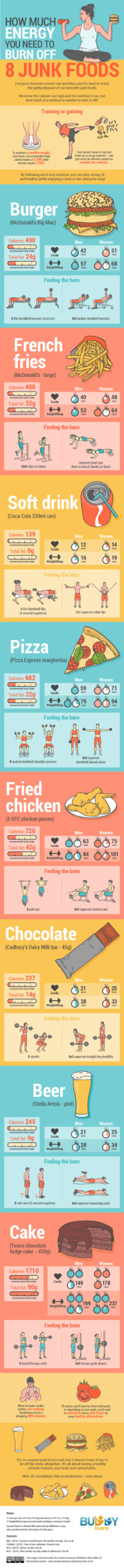 Junk food and exercise infographic
