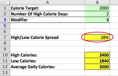 calorie cycling spread