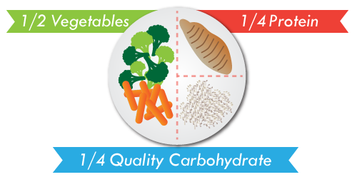 Protein should take up at least 25% of the space on your plate.